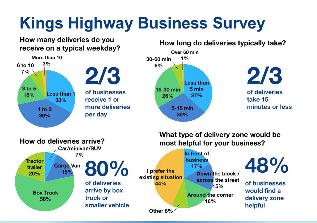 MTA misrepresentation of business survey data